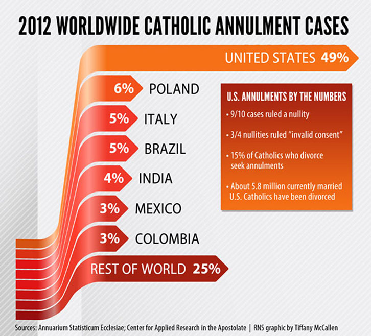 カトリックの廃止の時間枠